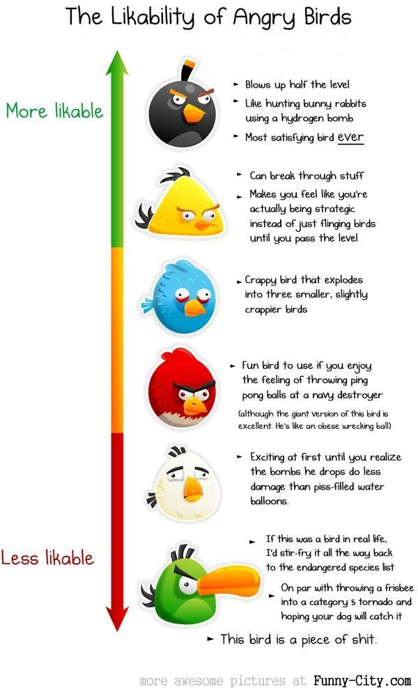 The likability of the angry birds [1210]