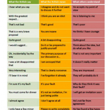 What the British say, what they mean and what the rest understand!