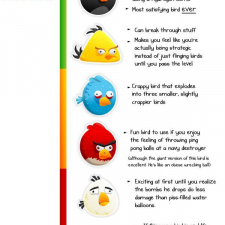 The likability of the angry birds